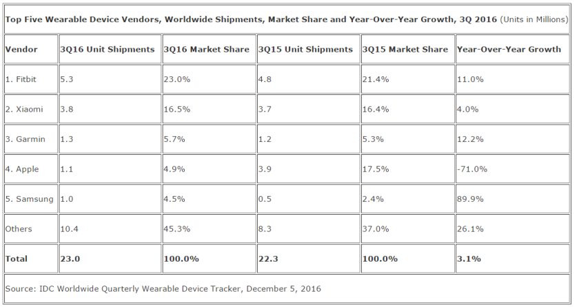 2016-12-30-09_22_25-fitness-trackers-in-the-lead-as-wearables-market-grows-3-1-in-the-third-quarter