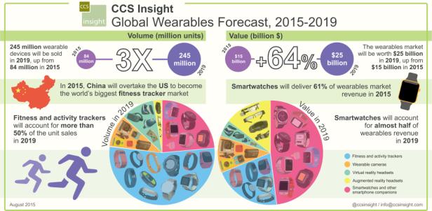 ccsinsight_wearables_forecast_august2015