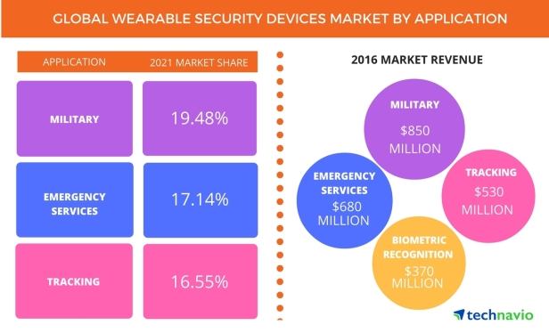 global_wearable_security_devices_market