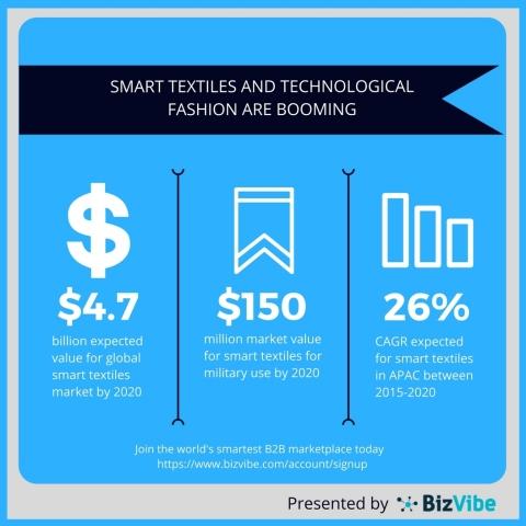 smart_textiles