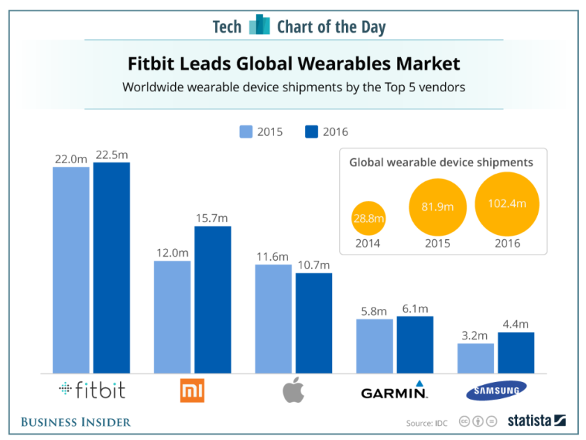 2017-03-09 09_28_20-Fitbit vs. Apple Watch vs. other wearables sales_ CHART - Business Insider