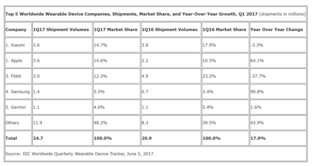 2017-06-08 09_02_23-IDC_ Xiaomi Tops Wearable Market Share List In Q1 2017 _ Androidheadlines.com
