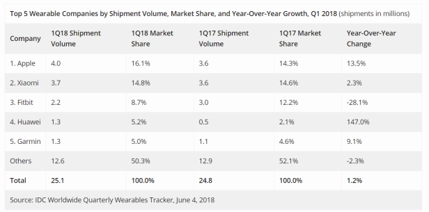 2018-08-01 09_28_26-Wearable Device Shipments Slow in Q1 2018 as Consumers Shift from Basic Wearable