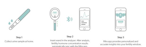 2018-10-09 10_49_22-How Mira Works - Mira Fertility Tracker